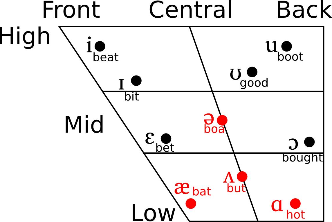 Computer Assisted Pronunciation